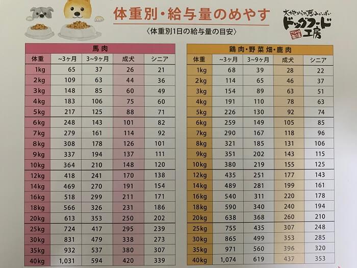 ドッグフード工房の1日の給餌量(体重・年齢別)の写真