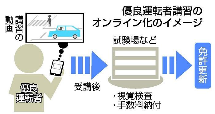 免許証更新オンライン化のイメージ図