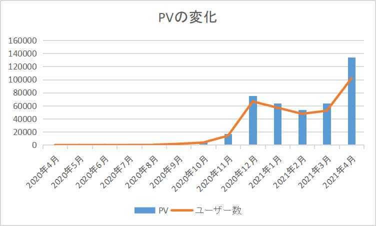 ブログ運営1年のPVの推移
